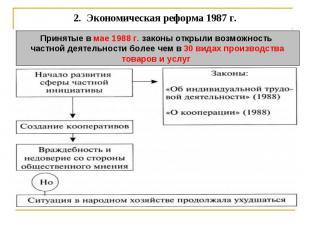 2. Экономическая реформа 1987 г. Принятые в мае 1988 г. законы открыли возможно