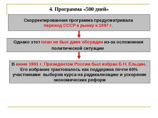 4. Программа «500 дней» Скорректированная программа предусматривала переход СССР