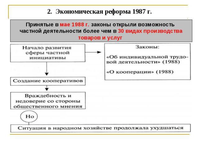 2. Экономическая реформа 1987 г. Принятые в мае 1988 г. законы открыли возможность частной деятельности более чем в 30 видах производстватоваров и услуг