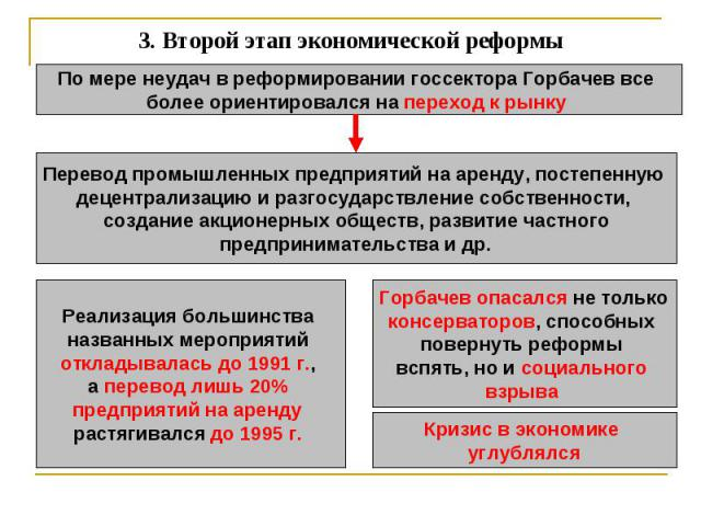 3.Второй этап экономической реформы По мере неудач в реформировании госсектора Горбачев все более ориентировался на переход к рынку Перевод промышленных предприятий на аренду, постепенную децентрализацию и разгосударствление собственности, создание…