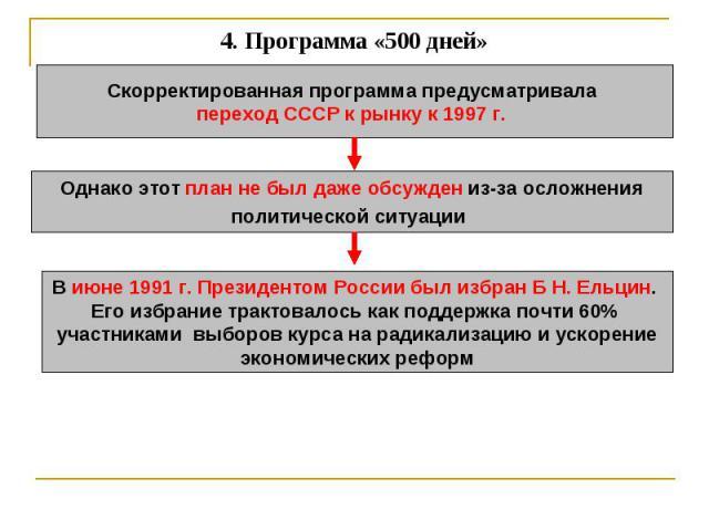 4. Программа «500 дней» Скорректированная программа предусматривала переход СССР к рынку к 1997 г. Однако этот план не был даже обсужден из-за осложненияполитической ситуации В июне 1991 г. Президентом России был избран Б Н. Ельцин. Его избрание тра…