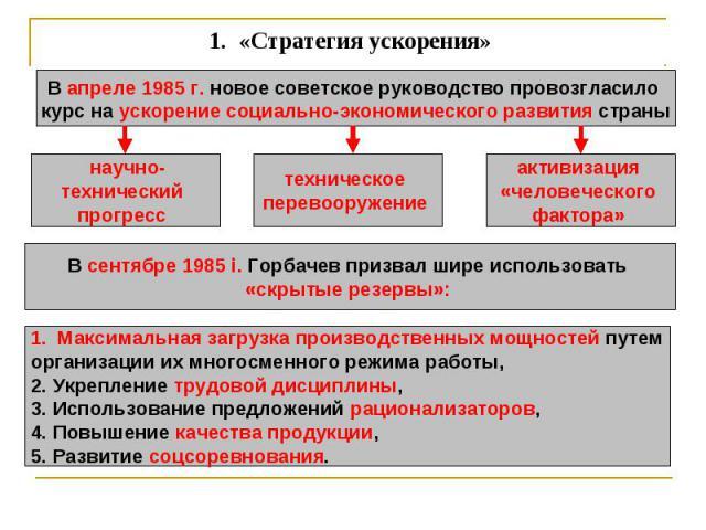 1. «Стратегия ускорения» В апреле 1985 г. новое советское руководство провозгласило курс на ускорение социально-экономического развития страныВ сентябре 1985 i. Горбачев призвал шире использовать «скрытые резервы»: Максимальная загрузка производств…