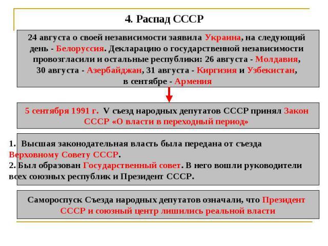 4. Распад СССР 24 августа о своей независимости заявила Украина, на следующий день - Белоруссия. Декларацию о государственной независимости провозгласили и остальные республики: 26 августа - Молдавия, 30 августа - Азербайджан, 31 августа - Киргизия …