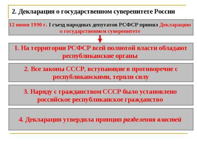 2.Декларация о государственном суверенитете России 12 июня 1990 г. I съезд народных депутатов РСФСР принял Декларацию о государственном суверенитете 1. На территории РСФСР всей полнотой власти обладаютреспубликанские органы 2. Все законы СССР, всту…