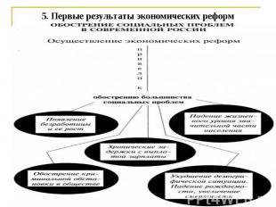 5. Первые результаты экономических реформ