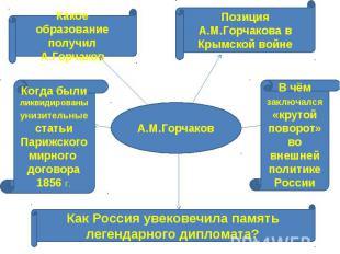 А.М.Горчаков Какое образование получил А.ГорчаковПозиция А.М.Горчакова в Крымско