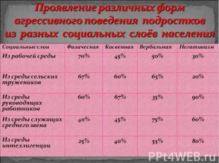 Проявление различных форм агрессивного поведения подростков из разных социальных