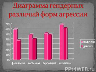 Диаграмма гендерных различий форм агрессии