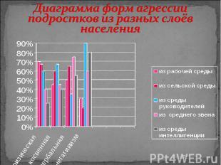 Диаграмма форм агрессии подростков из разных слоёв населения