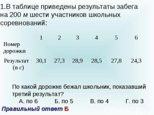 В таблице приведены результаты забега на 200 м шести участников школьных соревно