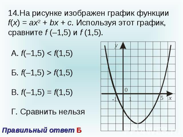 14.На рисунке изображен график функции f(x) = ax2 + bx + c. Используя этот график, сравните f (–1,5) и f (1,5).А. f(–1,5) < f(1,5)Б. f(–1,5) > f(1,5)В. f(–1,5) = f(1,5)Г. Сравнить нельзя Правильный ответ Б