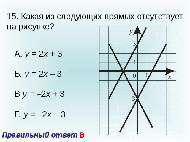15. Какая из следующих прямых отсутствует на рисунке?А. у = 2х + 3Б. у = 2х – 3В у = –2х + 3Г. у = –2х – 3 Правильный ответ В