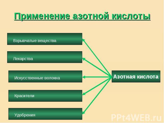 Применение азотной кислоты