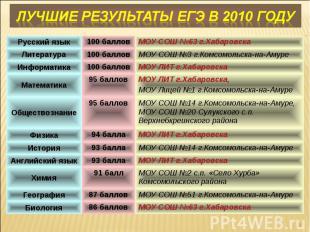 Лучшие результаты ЕГЭ в 2010 году