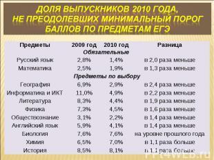 Доля выпускников 2010 года, не преодолевших минимальный порог баллов по предмета