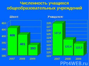 Численность учащихся общеобразовательных учреждений