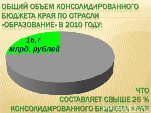Общий объем консолидированного бюджета края по отрасли «образование» в 2010 году