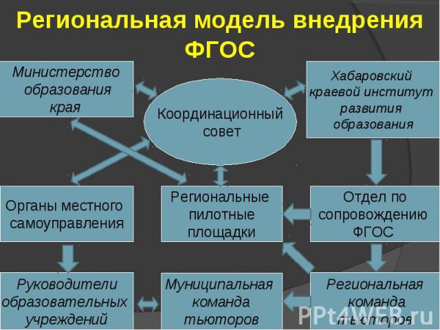 Региональная модель внедрения ФГОС