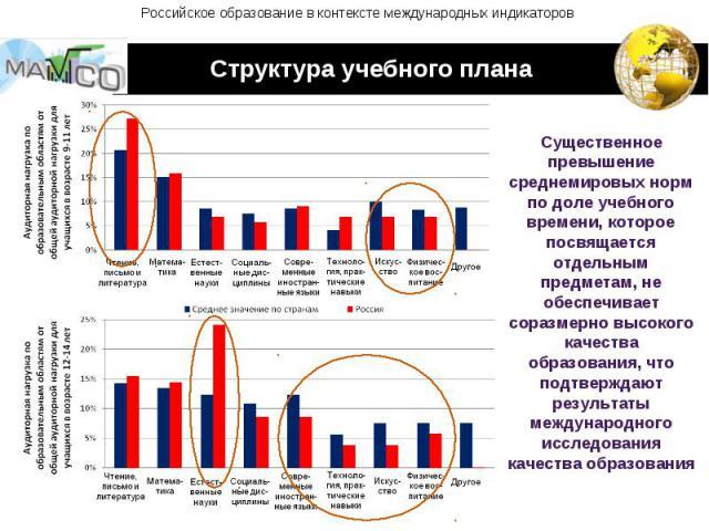 Российское образование в контексте международных индикаторов Существенное превышение среднемировых норм по доле учебного времени, которое посвящается отдельным предметам, не обеспечивает соразмерно высокого качества образования, что подтверждают рез…