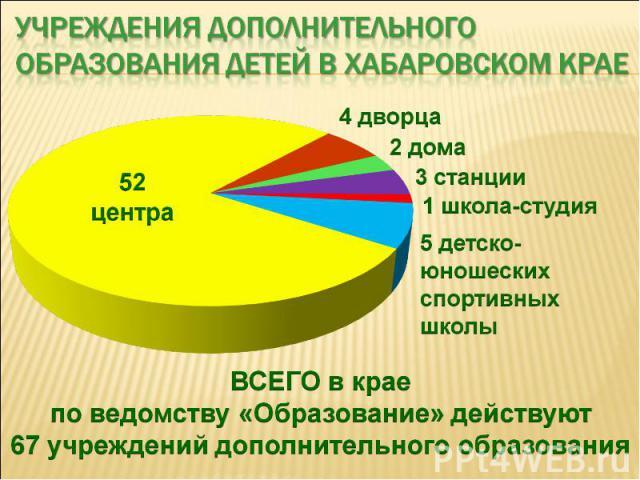 Учреждения дополнительного образования детей в хабаровском крае ВСЕГО в крае по ведомству «Образование» действуют 67 учреждений дополнительного образования