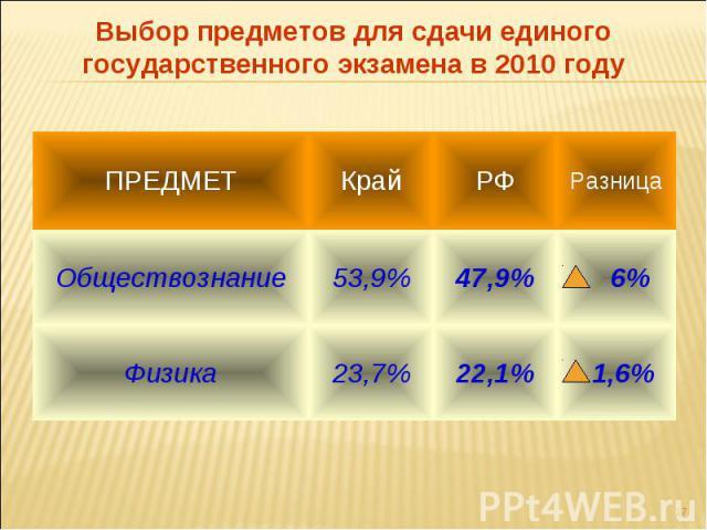 Выбор предметов для сдачи единого государственного экзамена в 2010 году
