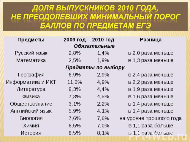 Доля выпускников 2010 года, не преодолевших минимальный порог баллов по предметам ЕГЭ