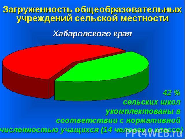 Загруженность общеобразовательных учреждений сельской местностиХабаровского края42 % сельских школ укомплектованы в соответствии с нормативной численностью учащихся (14 человек в классе)
