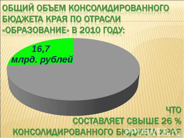 Общий объем консолидированного бюджета края по отрасли «образование» в 2010 году: Что составляет свыше 26 % консолидированного бюджета края