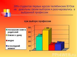 28% студентов первых курсов Челябинских ВУЗов не довольны своим выбором и разоча