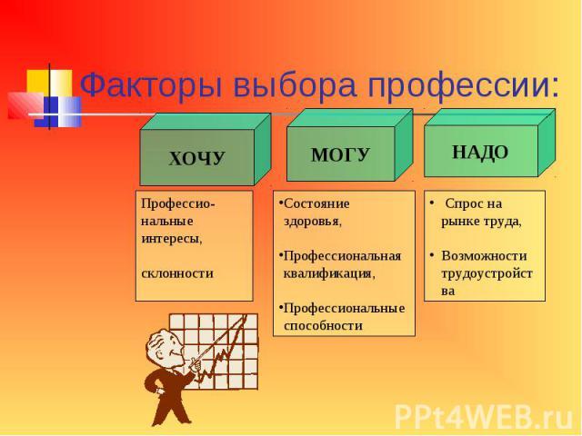 Факторы выбора профессии: