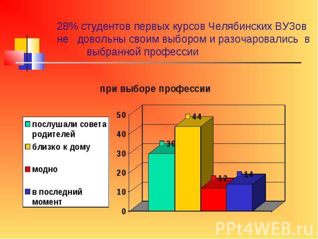 28% студентов первых курсов Челябинских ВУЗов не довольны своим выбором и разочаровались в выбранной профессии