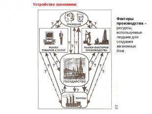 Устройство экономики: Факторыпроизводства – ресурсы,используемыелюдьми длясоздан