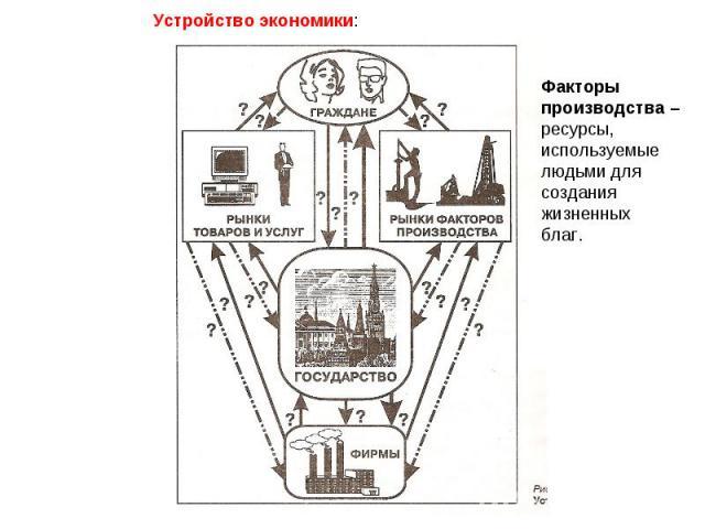 Устройство экономики: Факторыпроизводства – ресурсы,используемыелюдьми длясозданияжизненных благ.