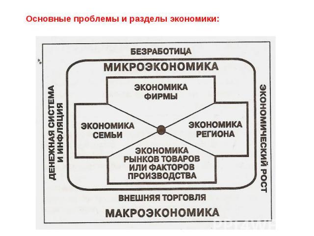 Основные проблемы и разделы экономики: