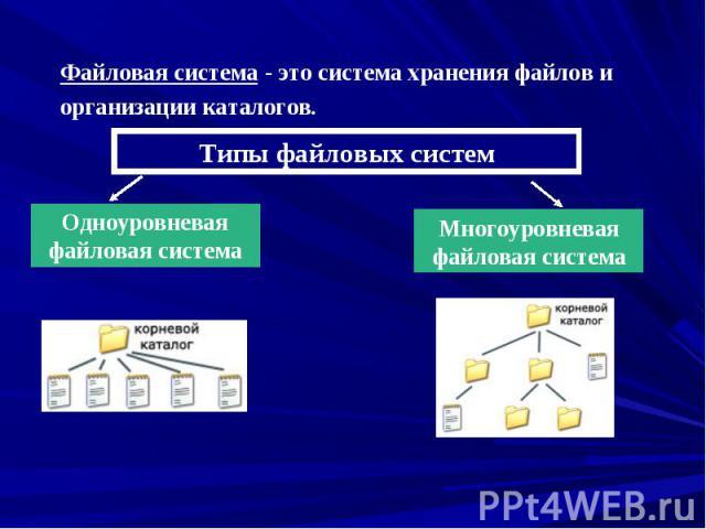 Файловая система - это система хранения файлов и организации каталогов.Типы файловых системОдноуровневая файловая системаМногоуровневая файловая система