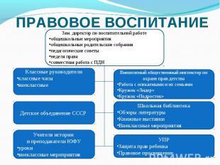 ПРАВОВОЕ ВОСПИТАНИЕ Зам. директор по воспитательной работеобщешкольные мероприят