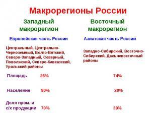 Макрорегионы России Западный макрорегионЦентральный, Центрально-Черноземный, Вол
