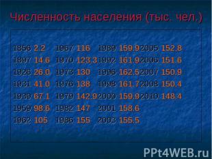 Численность населения (тыс. чел.) 18562.219671161989159.92005152.8189714.6197012