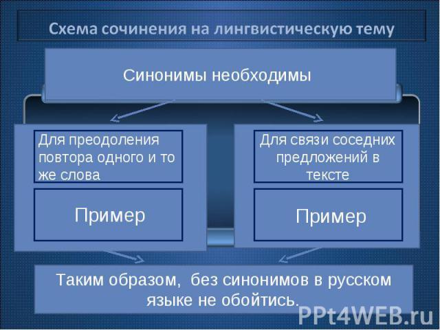 Схема сочинения на лингвистическую тему Синонимы необходимы Таким образом, без синонимов в русском языке не обойтись.