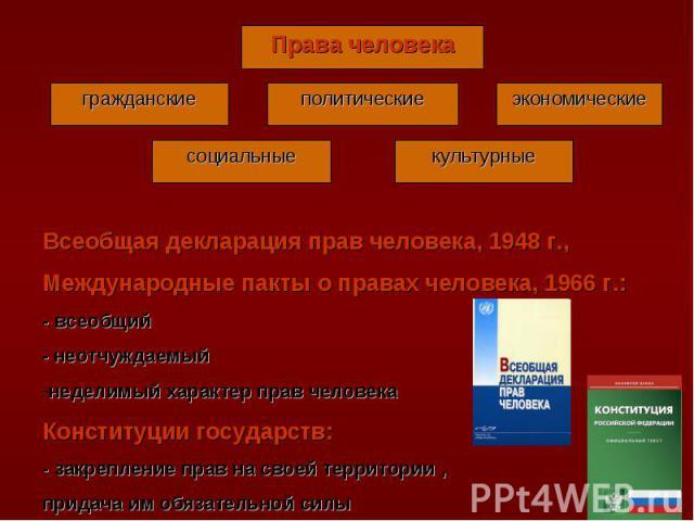 Всеобщая декларация прав человека, 1948 г.,Международные пакты о правах человека, 1966 г.:- всеобщий- неотчуждаемыйнеделимый характер прав человекаКонституции государств:- закрепление прав на своей территории ,придача им обязательной силы