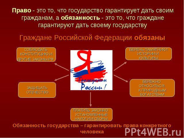 Право - это то, что государство гарантирует дать своим гражданам, а обязанность - это то, что граждане гарантируют дать своему государству Граждане Российской Федерации обязаныОбязанность государства – гарантировать права конкретного человека