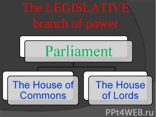 The LEGISLATIVE branch of power