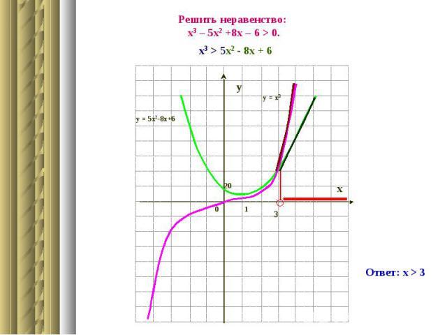Решить неравенство: х3 – 5х2 +8х – 6 > 0.