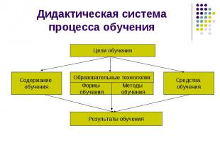 Дидактическая системапроцесса обучения