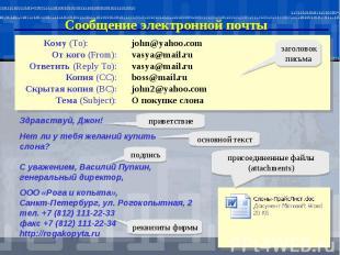 Сообщение электронной почтыjohn@yahoo.comvasya@mail.ruvasya@mail.ruboss@mail.ruj