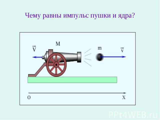 Чему равны импульс пушки и ядра?