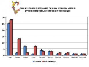 равнительная диаграмма личных мужских имен в русских народных сказках и пословиц