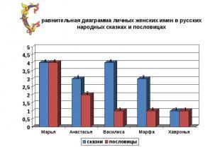 равнительная диаграмма личных женских имен в русских народных сказках и пословиц