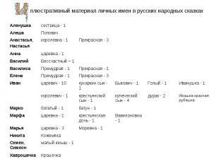 ллюстративный материал личных имен в русских народных сказках