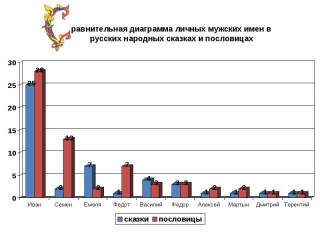 равнительная диаграмма личных мужских имен в русских народных сказках и пословицах